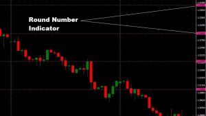 Forex Round Number Indicator Review