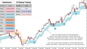 PZ Swing Trading